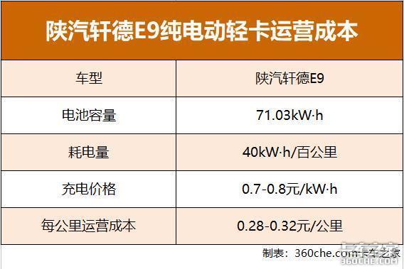 每月租金4600轩德E9每公里耗电0.28元