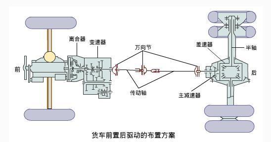 汽车基础知识(二)汽车底盘的结构