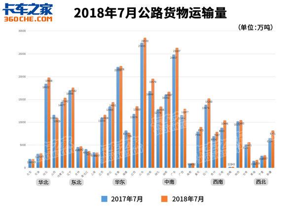 2018年7月公路货运情况如何?继续下跌