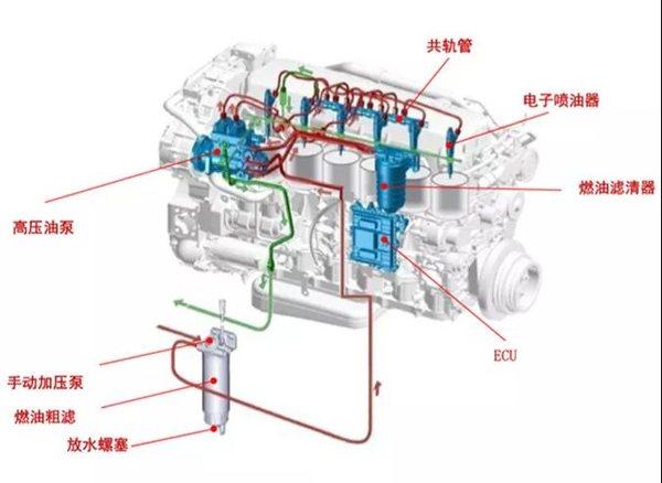&13发动机的工作原理同上,只是燃油将不经过ecu.