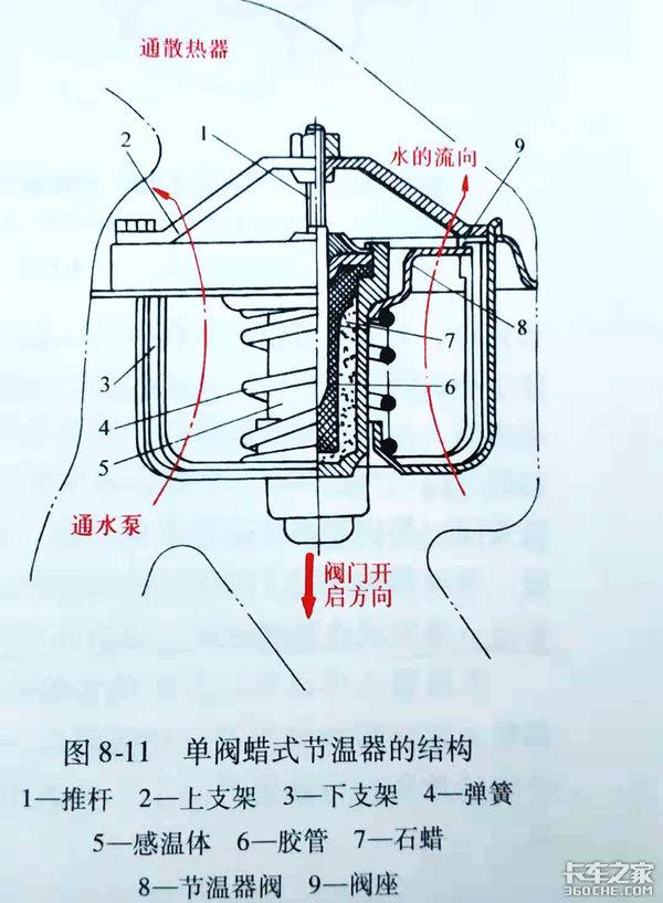 你知道节温器是如何工作的吗?