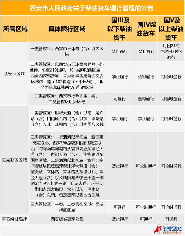 最高可补3.3万西安出台老旧车补贴标准