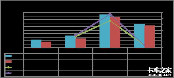 新能源市场:整体销量下滑行业洗牌加快