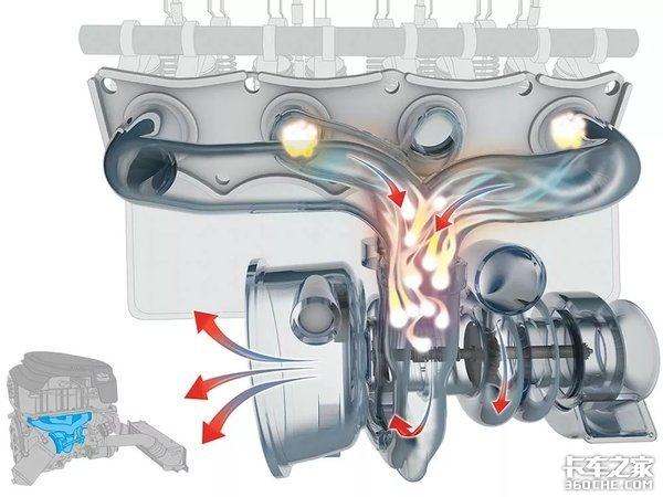 涡轮增压器高速运转是如何冷却润滑的