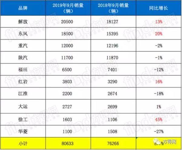 """销量涨幅惊人!9月重卡现""""金九""""行情"""