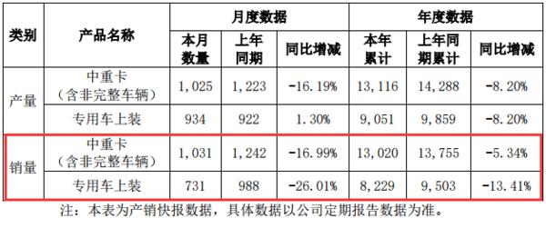 9月华菱中重卡销量1031辆,同比下降17%