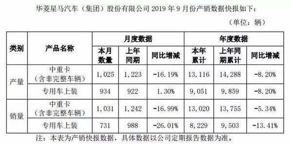 华菱:9月售中重卡1031辆同比降16.99%