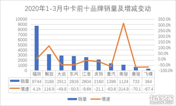 3月中卡销量看点,南骏同比增长445.4%