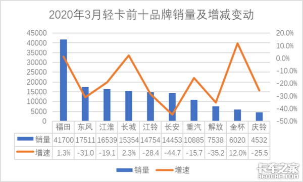 1-3月轻卡销售33.5万辆,同比下降31.9%