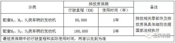 3年或30万公里!玉柴出台国六保修政策