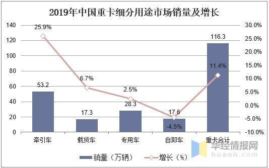 2019卡车业开展趋向估计2020销量下滑