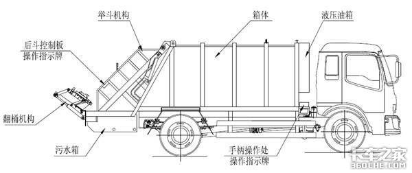 中联重科上装详解压缩垃圾车内部结构