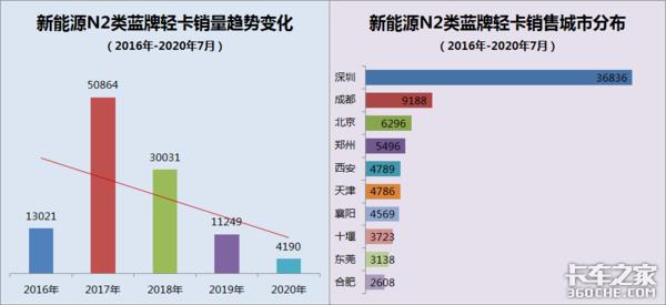 为激励市场看看北京新补贴政策怎么样