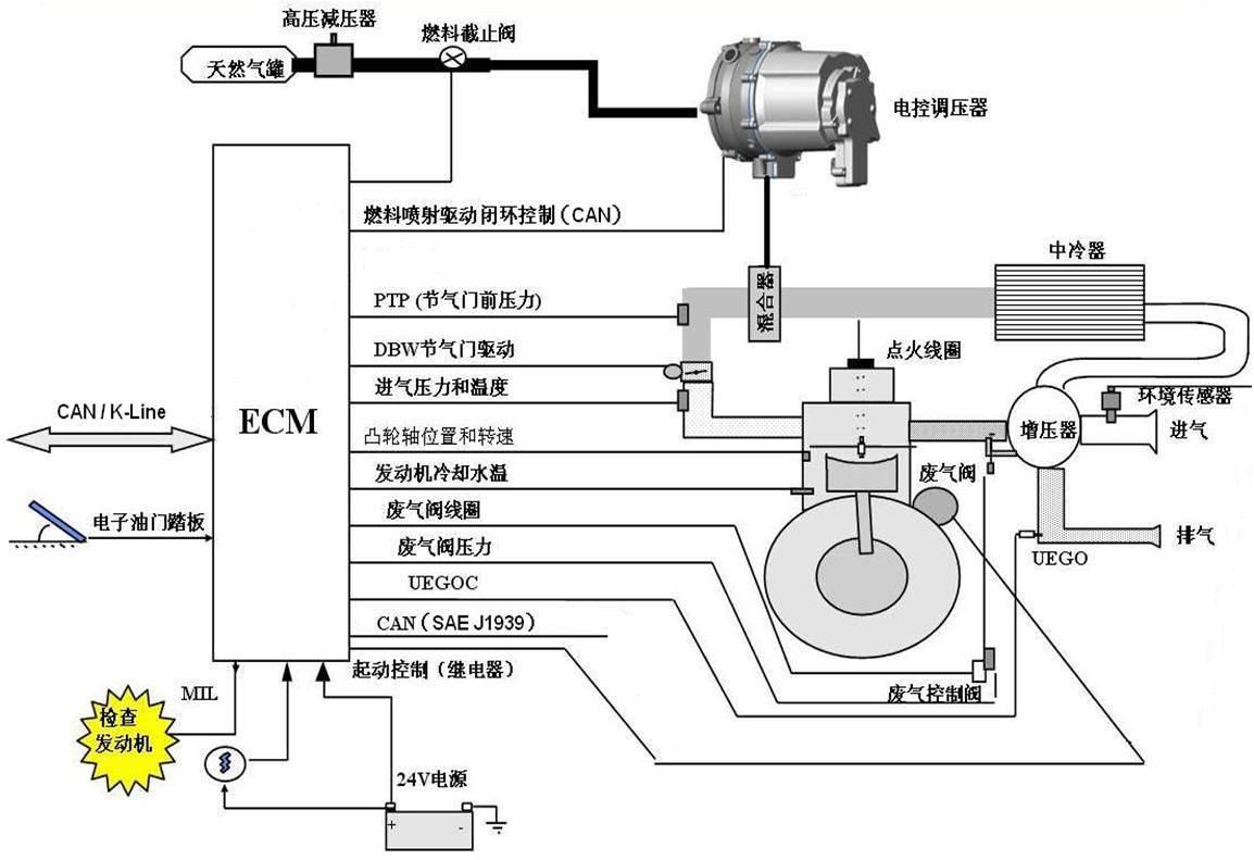 天然气发动机结构控制原理图