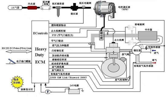 玉柴天然气发动机结构原理与使用保养_玉柴_