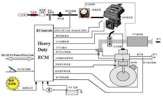 玉柴天然气发动机结构原理与使用保养