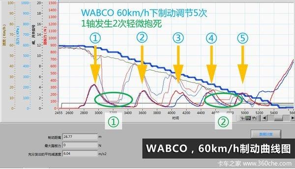 挂车ABS制触动体系骚触动象 北边京考查测试报告