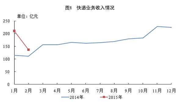 2015年2月快递量8.2亿件同比增速放缓