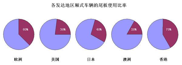 源于欧美看中国汽车尾板行业市场需求