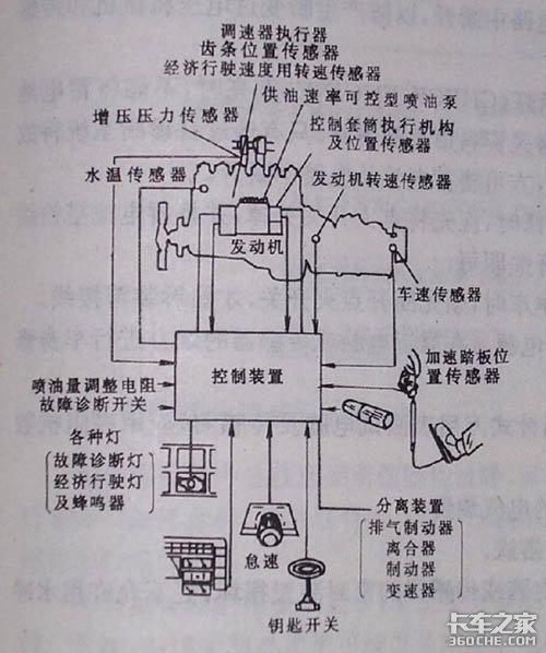 电控预行程喷油泵原理