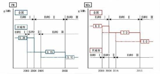 电控高压共轨系统教程