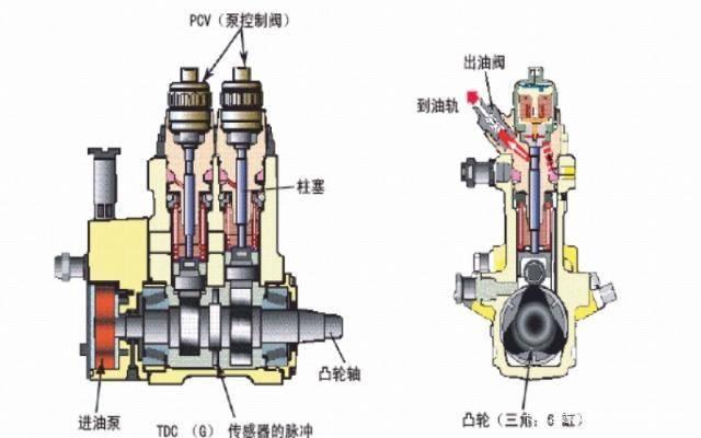 重型柴油车电控高压共轨系统教程讲解图片
