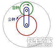 行星齿轮机构运动规律