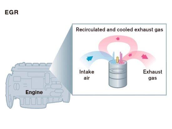 EGR系统和SCR系统讲解
