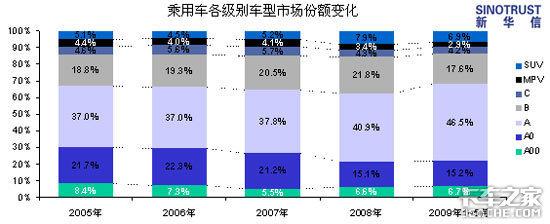 09年国内车市走势分析