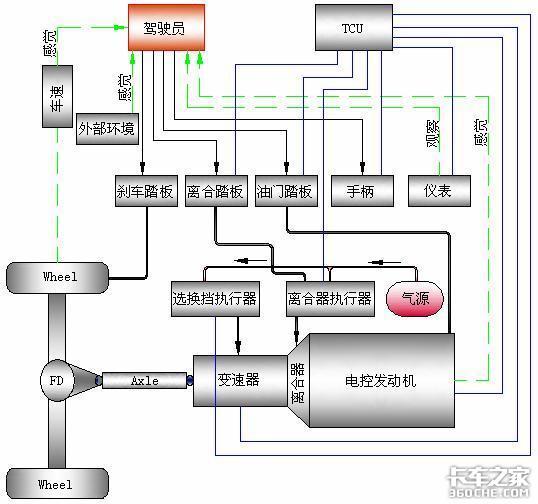 商用车自动变速器简介