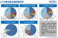 中汽中心:2016上半年专用车市场分析报告