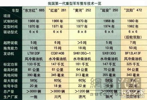 """""""东方红665""""载重车"""