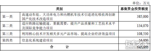中国北车通过IPO申请