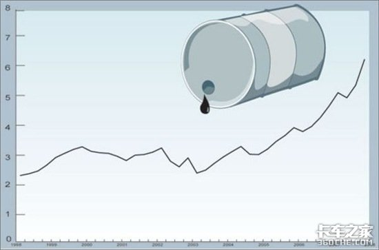 油价涨幅0.2-0.4元/升