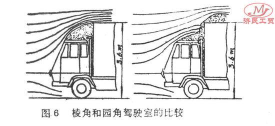 斯太尔空气动力学研究