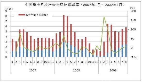 中国重卡市场竞争格局
