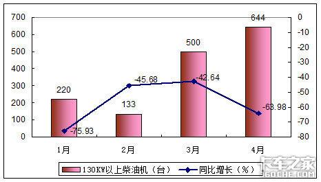柴油机市场的结构特征