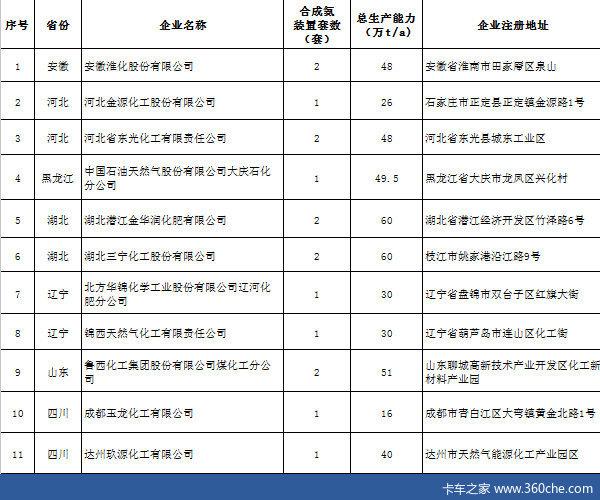 车用尿素或降价22家合成氨企业被批准