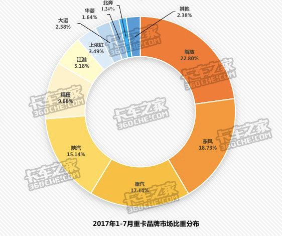 7月重卡市场:解放固若金汤东风地位不保