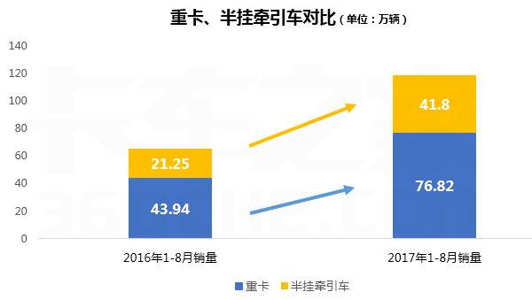 8月重卡排行榜:解放已连续8个月突破2万辆