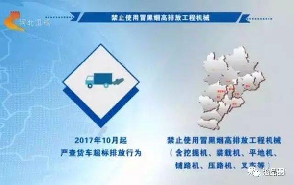 10月起,京津冀禁售国六以下车用柴油