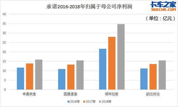顺丰半年净赚18.84亿2017快递年中财报