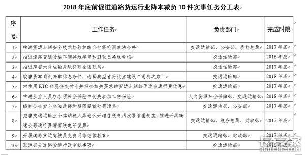 交通部等14部门:促行业健康的22条行动