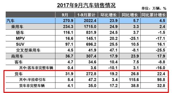 9月卡车销量快报:重卡突破10万!