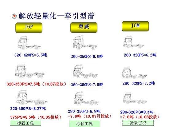 J6P6DM轻量化牵引介绍