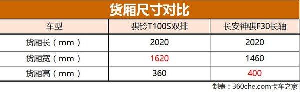 皮卡头大货箱售6.16万实拍骐铃T100S双排