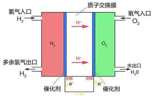 氢燃料汽车工作原理和氢气储存方式不神秘