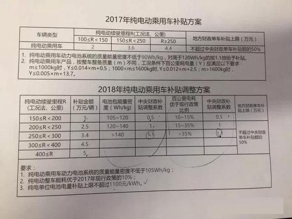 金额下调2018新能源货车补贴方案曝光