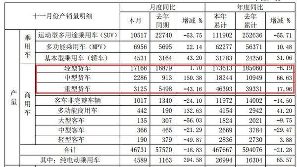 重卡销量逼近5万江淮发布11月产销快报