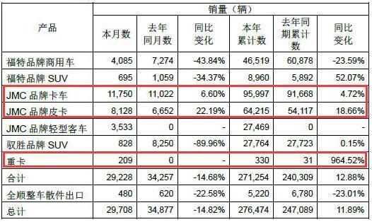 重卡已销售330辆江铃发布11月产销快报